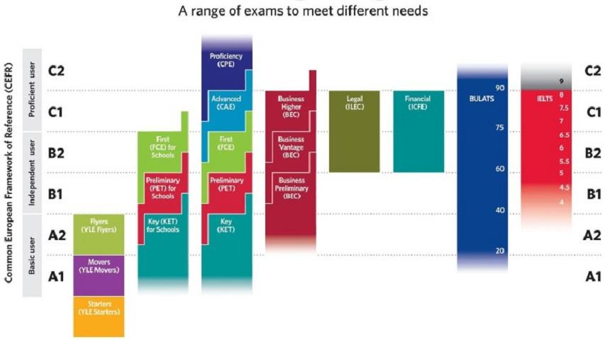Кембриджская сертификация уровней владения английским