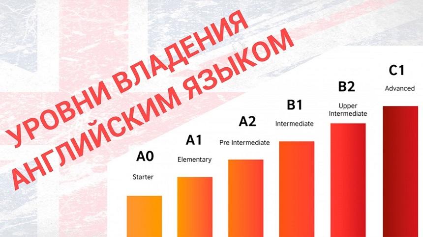 Классификация уровней владения английским языком